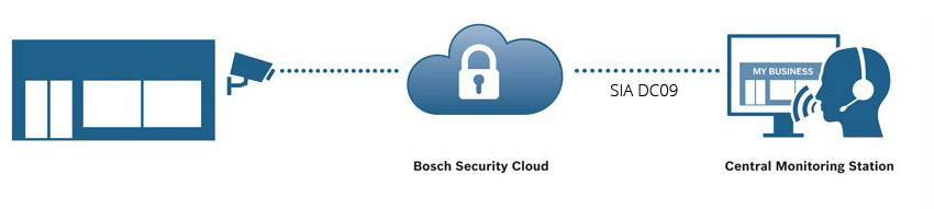 Bosch Cloud and SIA DC09 updated